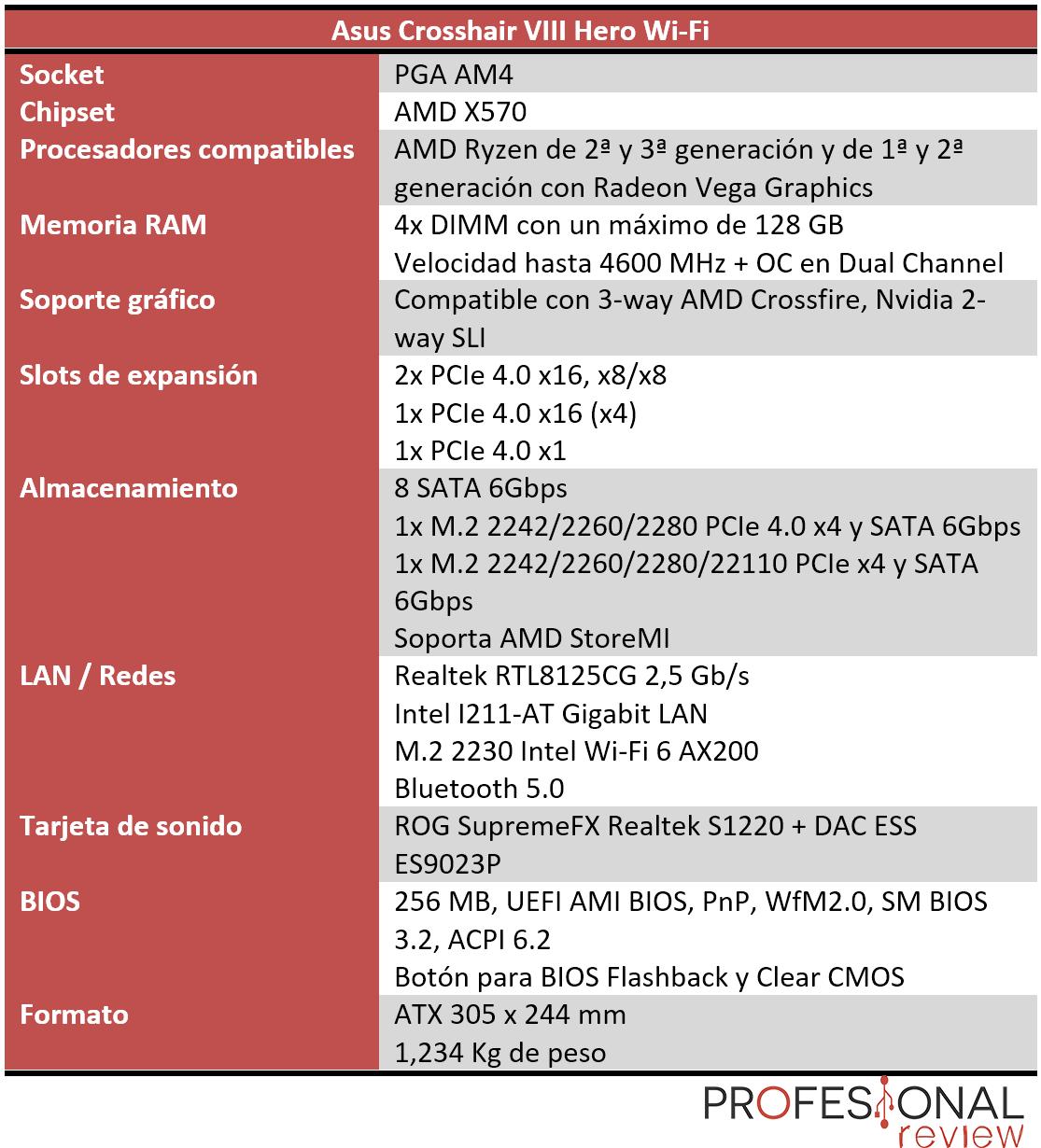 Asus ROG Crosshair VIII Hero Wi-Fi características