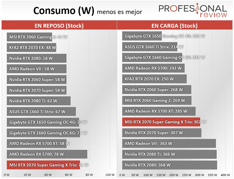 MSI RTX 2070 Super Gaming X Trio consumo