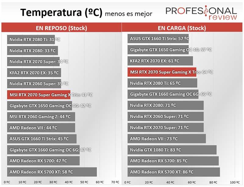 MSI RTX 2070 Super Gaming X Trio temperatura