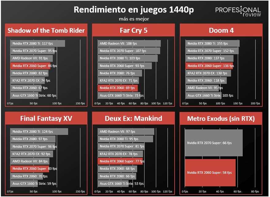 Nvidia RTX 2060 Super fps