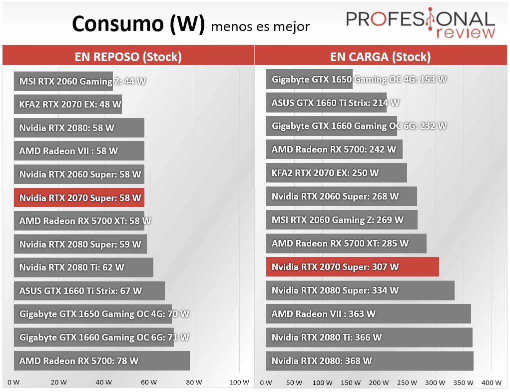 Nvidia RTX 2070 Super Consumo