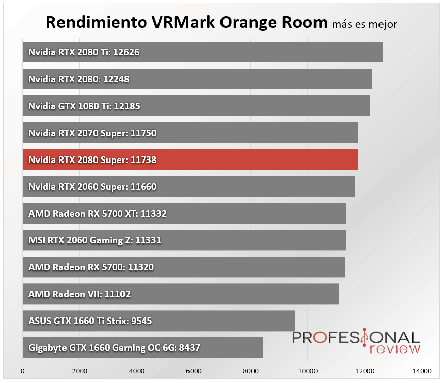 Nvidia RTX 2080 Super Benchmark