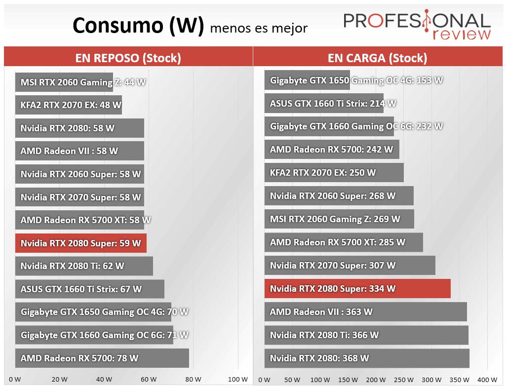 Nvidia RTX 2080 Super Consumo