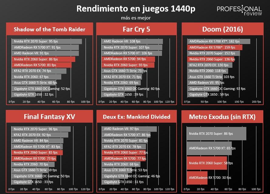 Benchmarks videojuegos 1440p RTX 2060 SUPER vs Radeon RX 5700