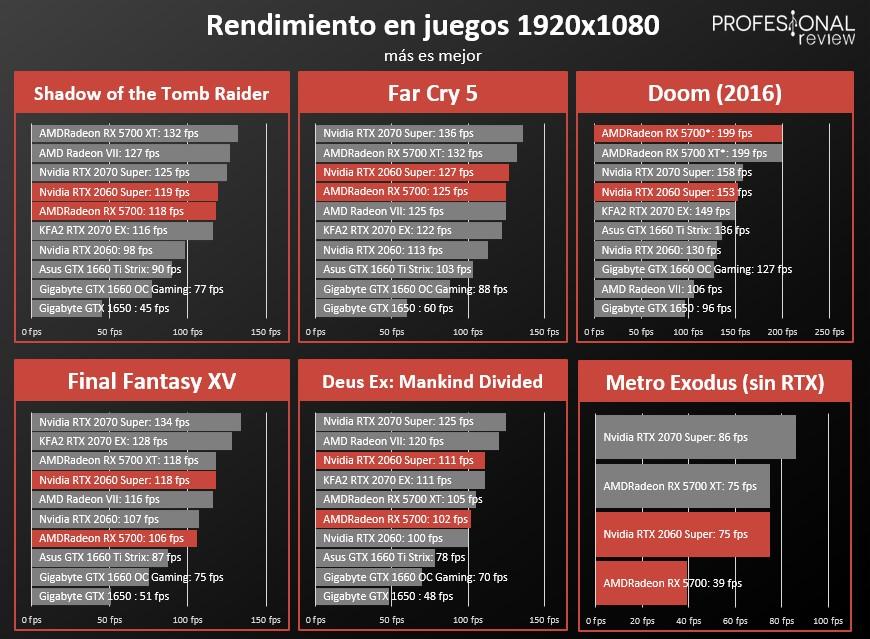 Benchmarks videojuegos 1080p RTX 2060 SUPER vs Radeon RX 5700