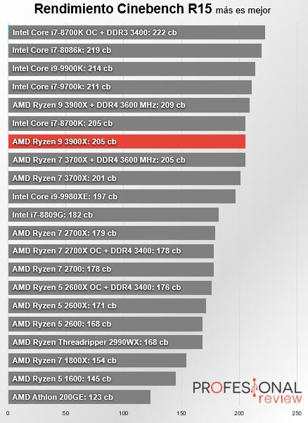 AMD Ryzen 9 3900x cinebench r15