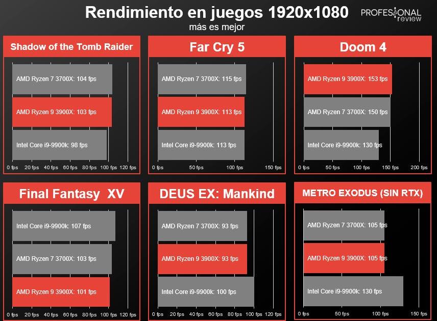 AMD Ryzen 9 3900x juegos