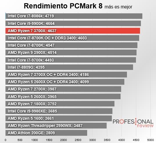 → AMD Ryzen 7 3700X Review en Español (Análisis completo)