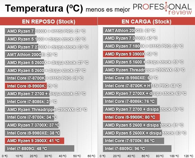 Temperaturas