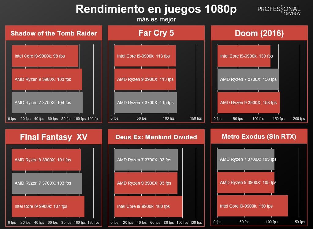 ▷ Ryzen 9 3900X vs Core i9-9900k: el trono de mejor procesador 🥇