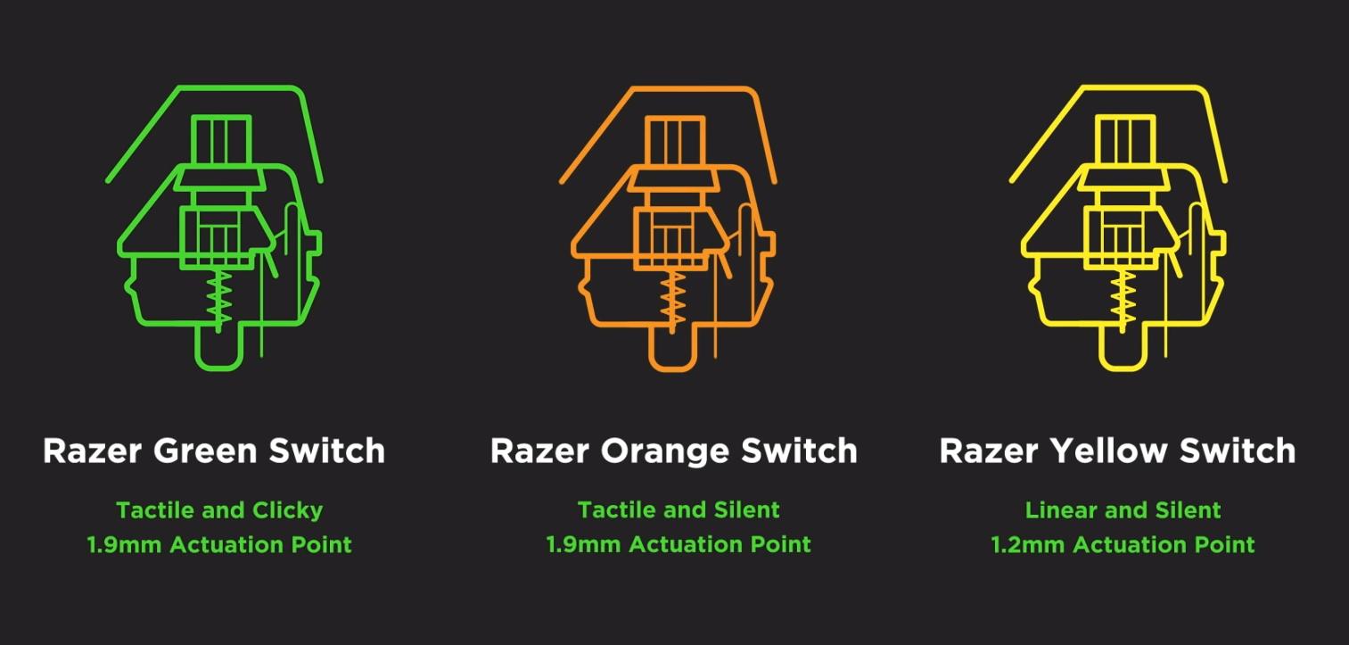 Muestrario Switches de Razer teclado gamer