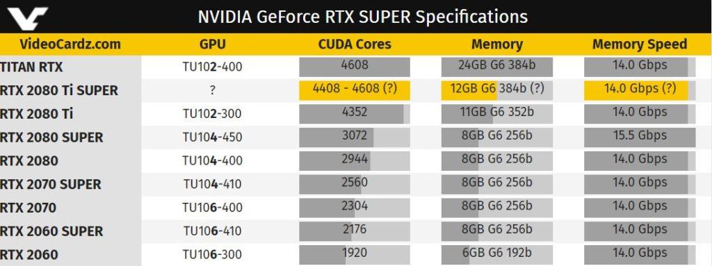 Tabla de Nvidia RTX