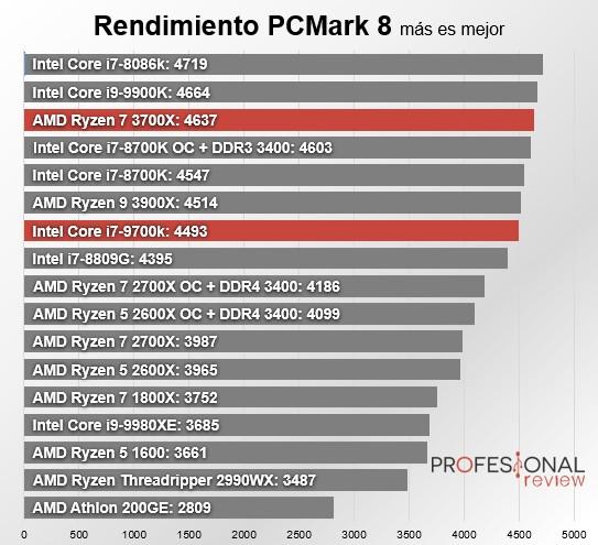 AMD Ryzen 7 3700X vs Core i7-9700k: La batalla del mejor CPU