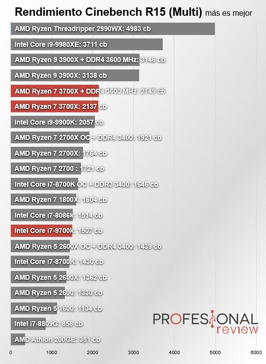 Amd Ryzen 7 3700x Vs Core I7 9700k La Batalla Del Mejor Cpu Gaming