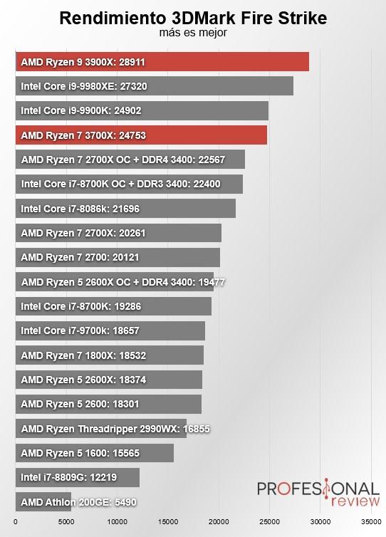 Benchmarks de diferentes procesadores
