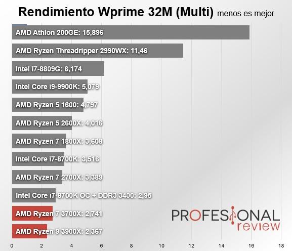 Ryzen 9 3900X vs Ryzen 7 3700X: duelo entre hermanos de alta gama