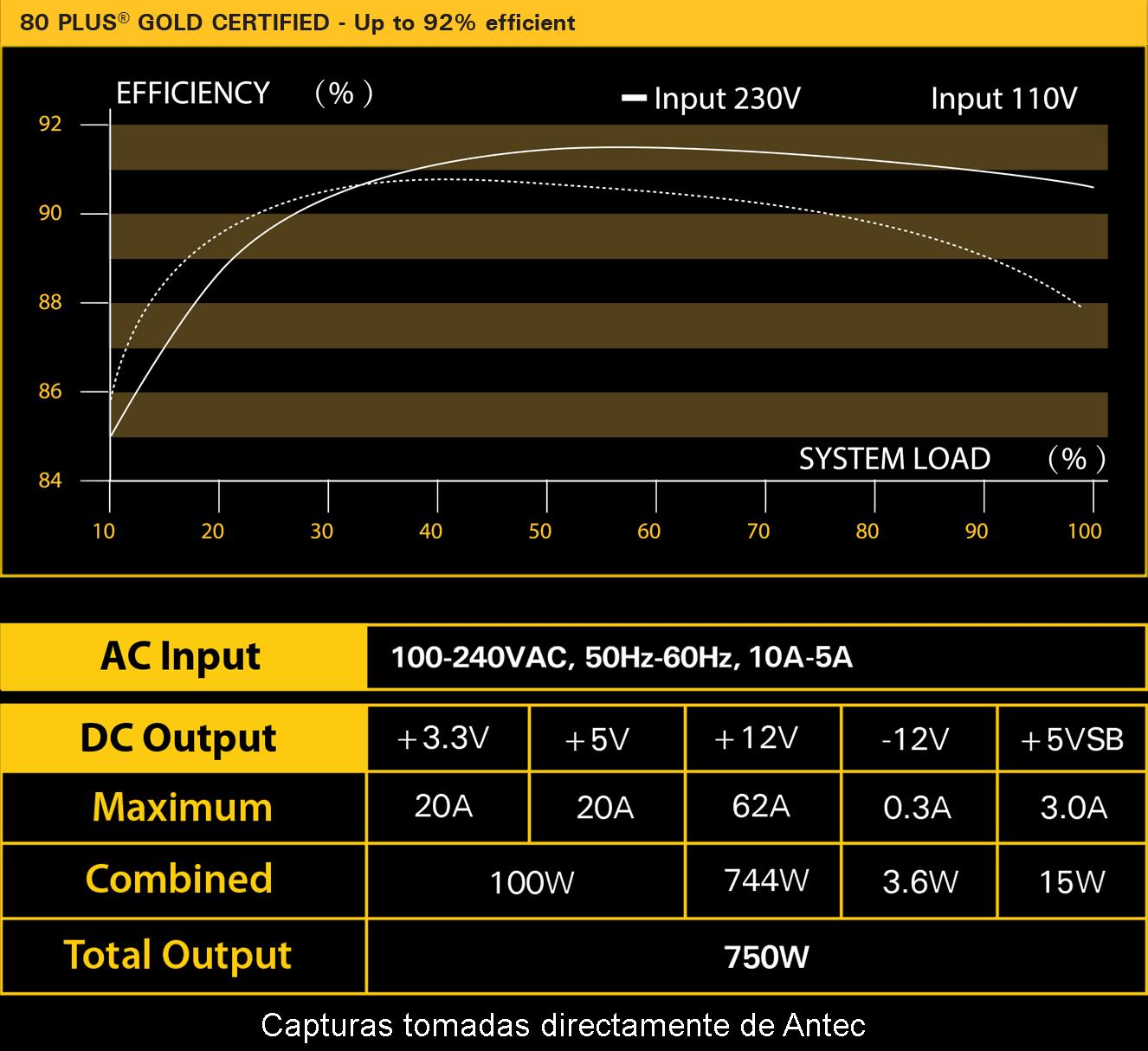 Antec HCG 750 Gold Rendimiento