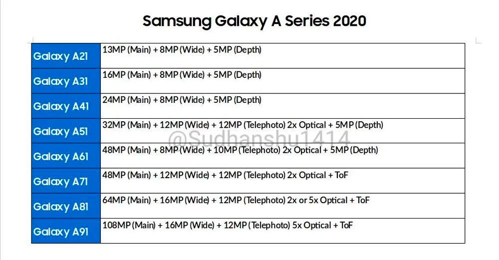 Samsung Galaxy A camaras
