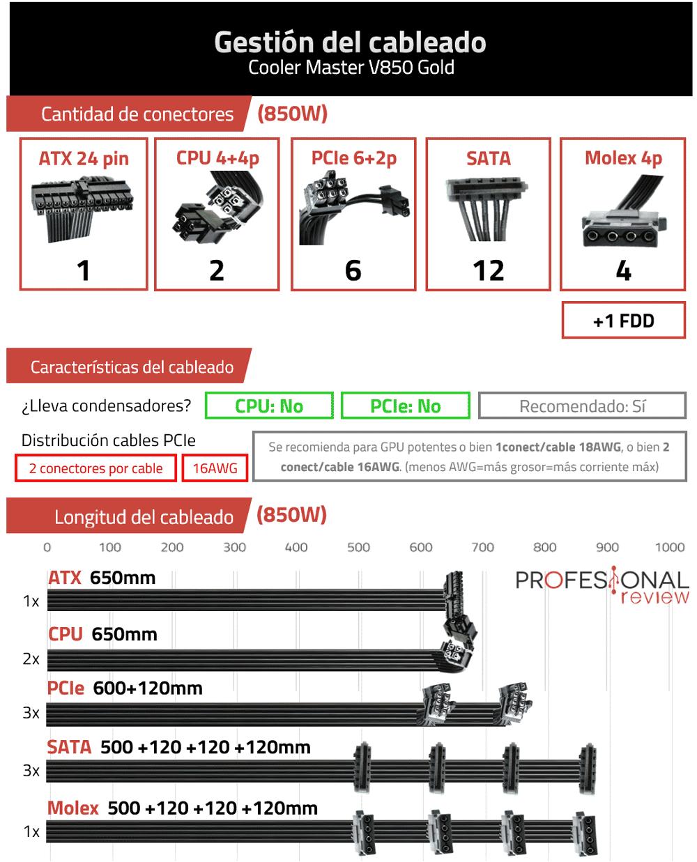 Cooler Master V850 Gold Cables