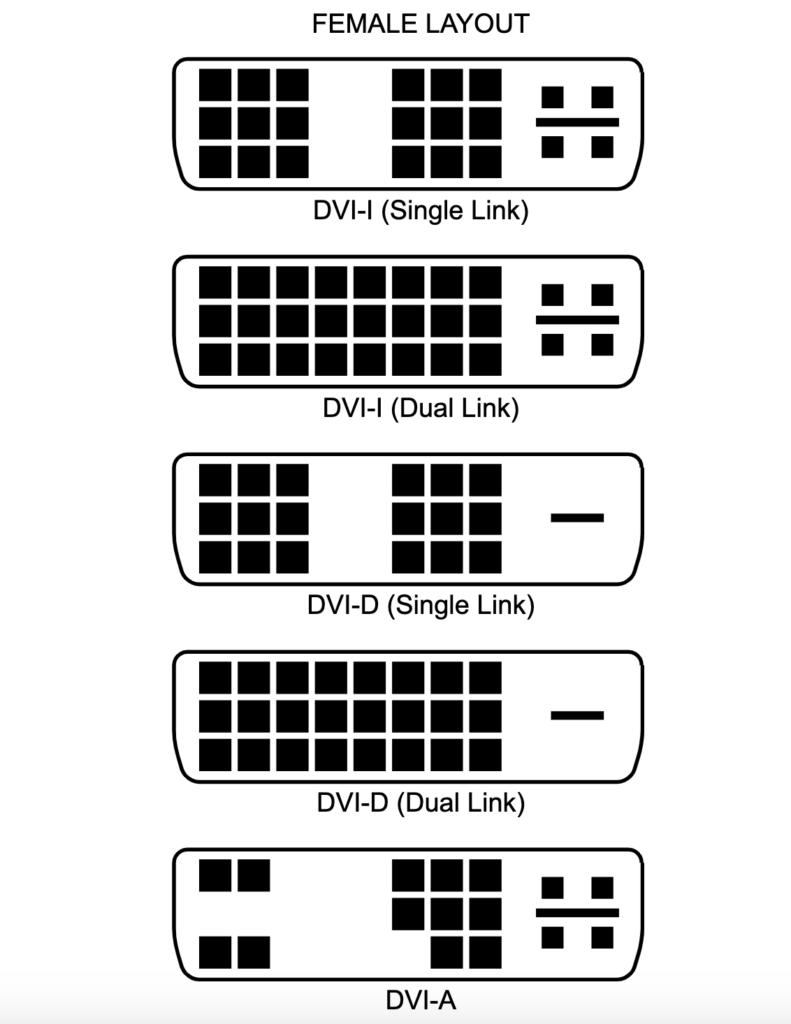 tipos de conexiones DVI