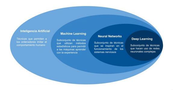 Idea general sobre el Deep Learning