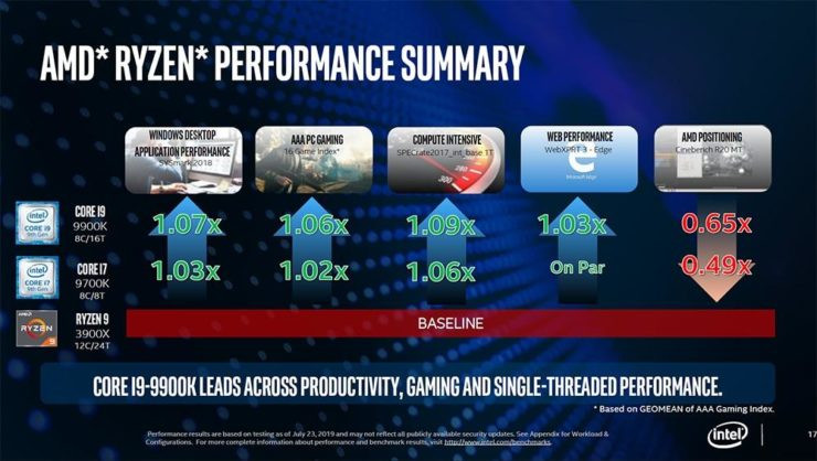 Intel vs AMD en general