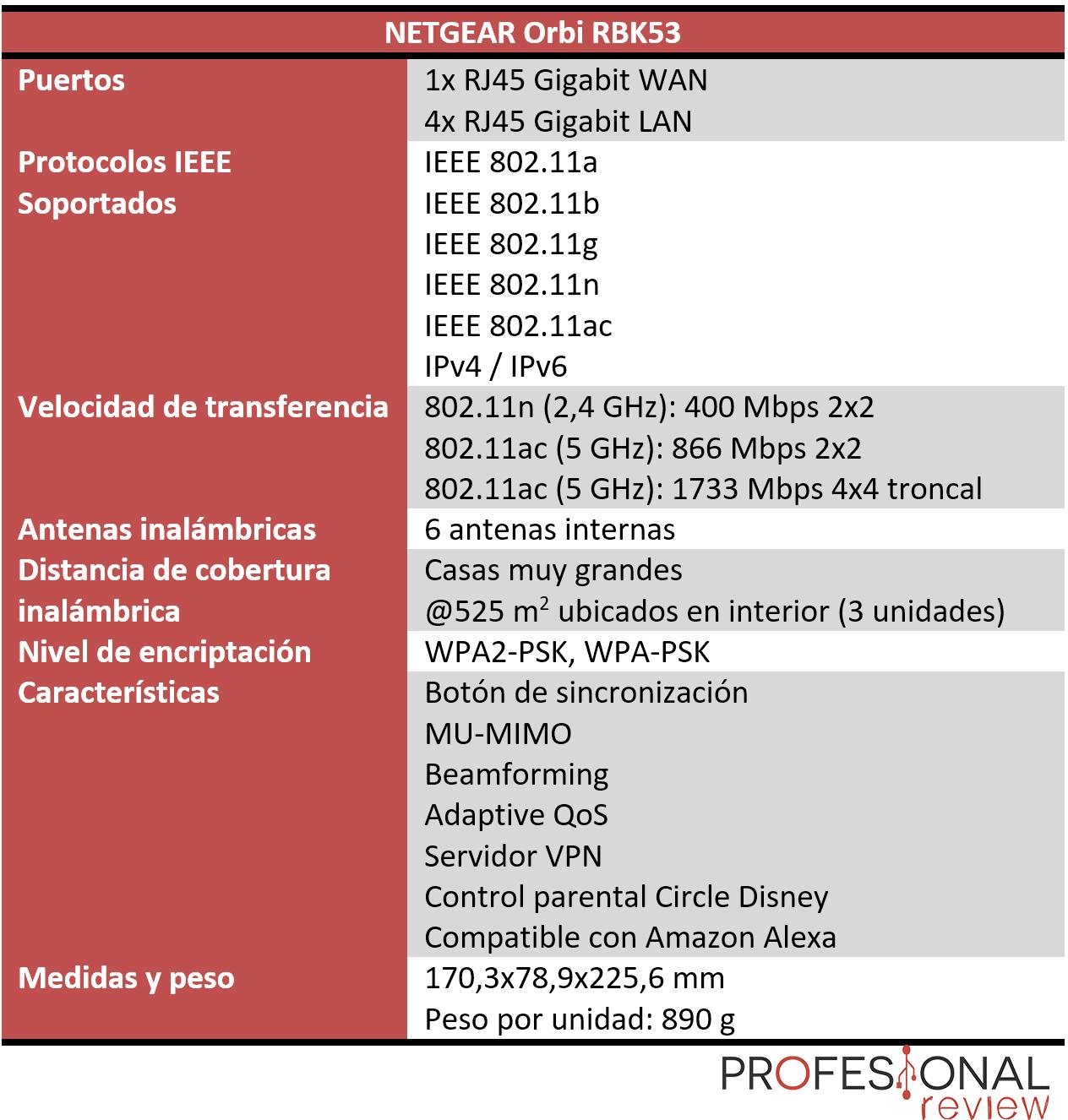 NETGEAR Orbi RBK53 Características