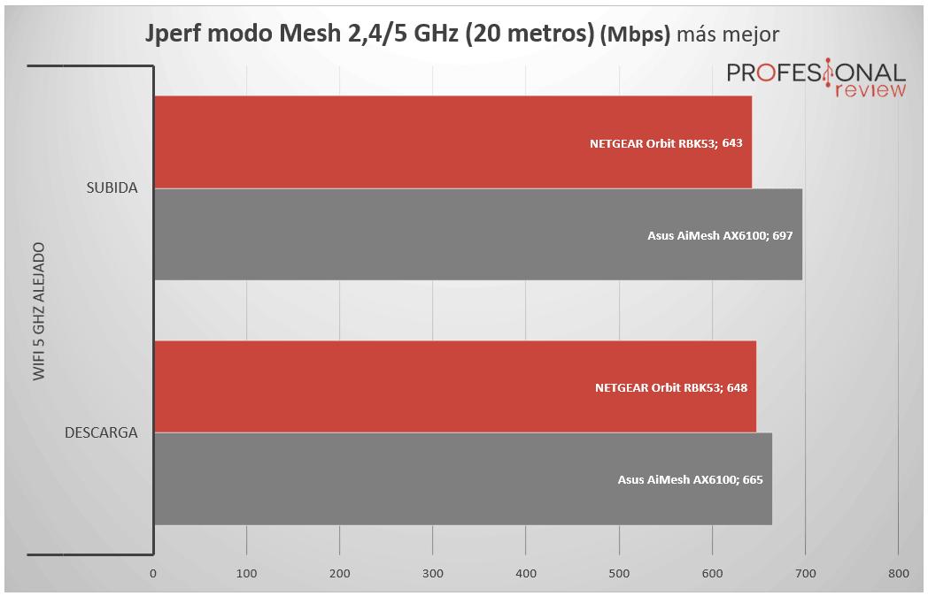 NETGEAR Orbi RBK53 velocidad