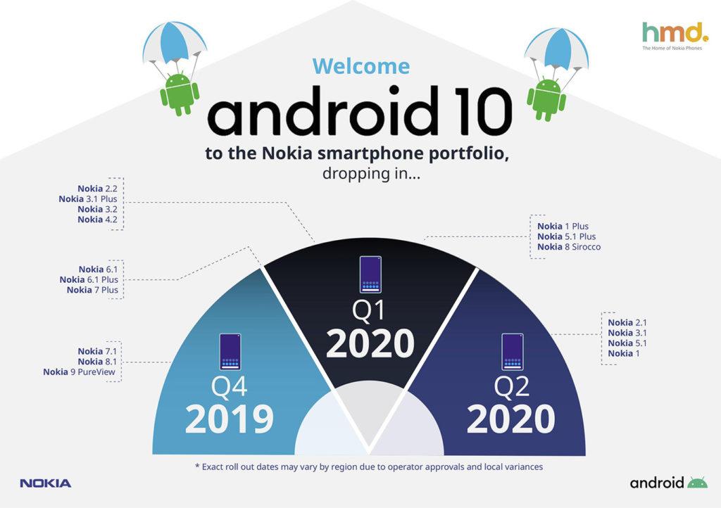 Nokia actualización Android 10