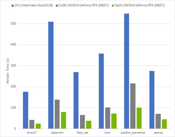 Trazado rayos Cycles NVIDIA