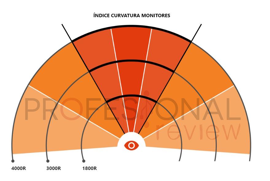 monitor plano vs curvo