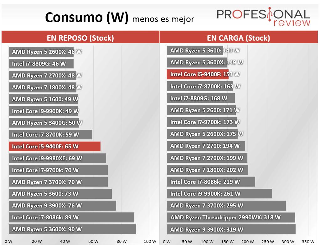 Intel Core i5-9400F Review Consumo