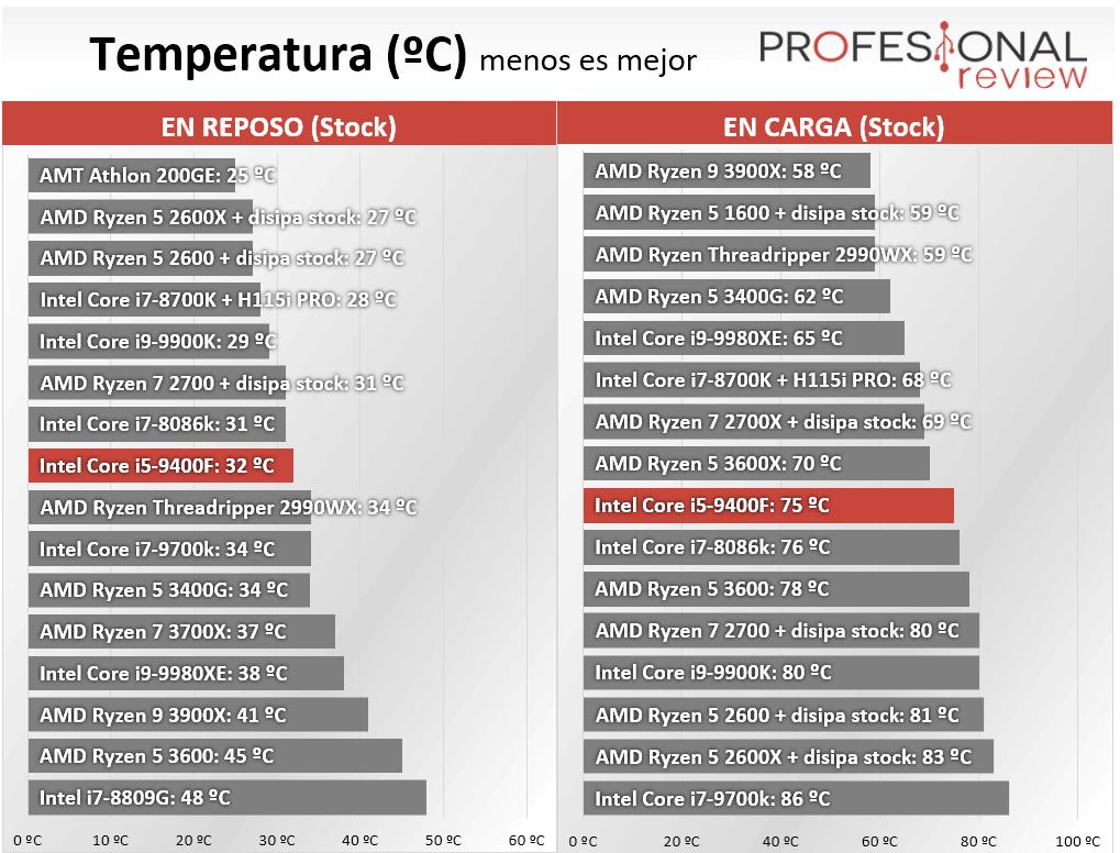 Intel Core i5-9400F Review Temperatura