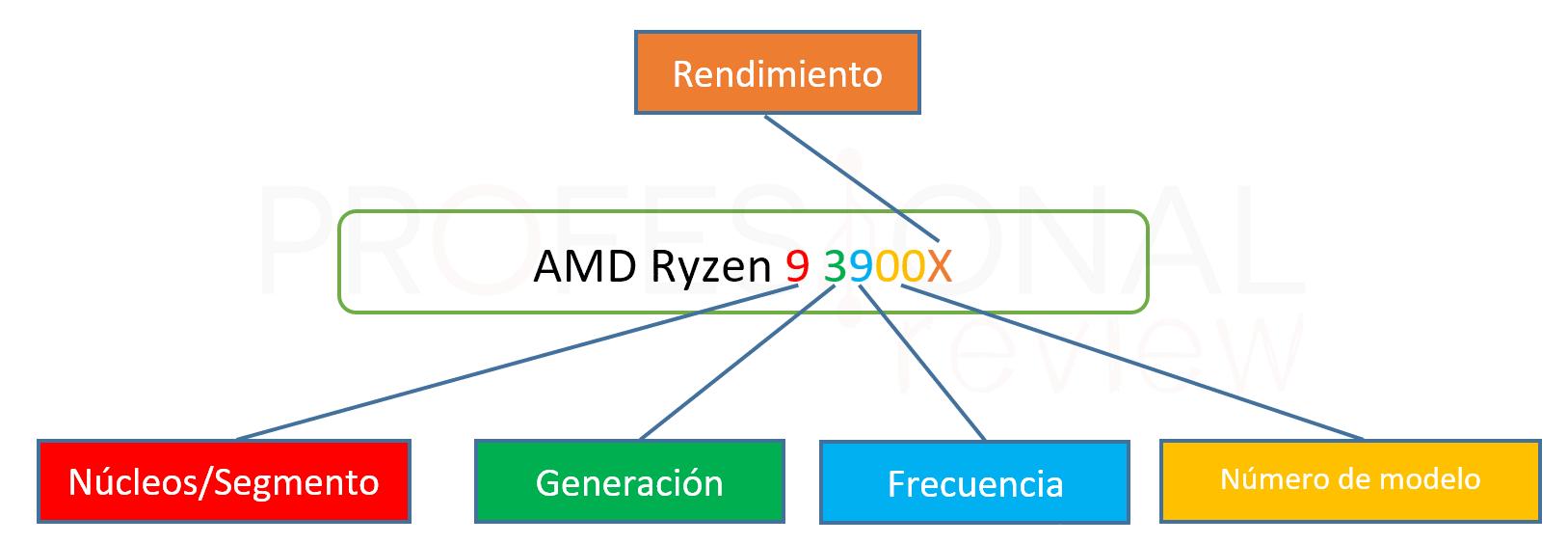 Procesador AMD nomenclatura Ryzen