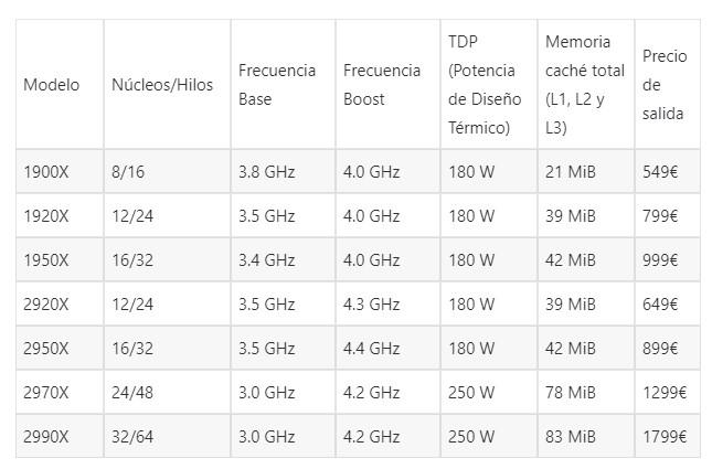 Tabla de AMD Ryzen Threadripper