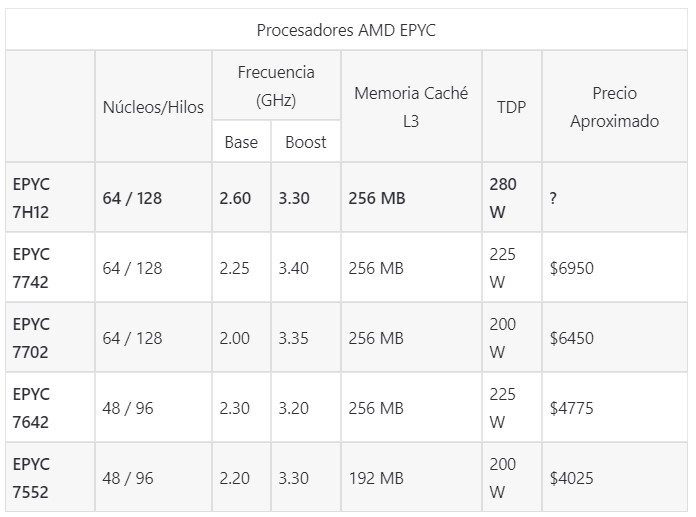 "Tabla de AMD EPYC ""Rome"""