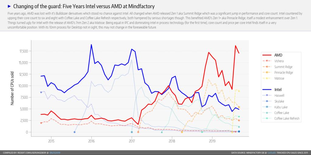Ventas de procesadores AMD