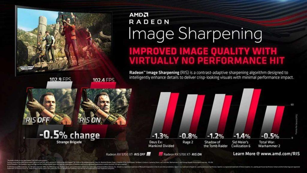 Radeon Image Sharpening Rendimiento