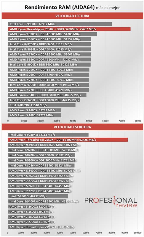 AMD Ryzen Threadripper 2950X Benchmark