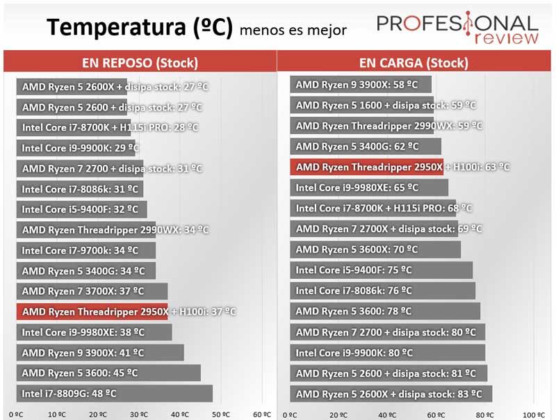 AMD Ryzen Threadripper 2950X Temperatura