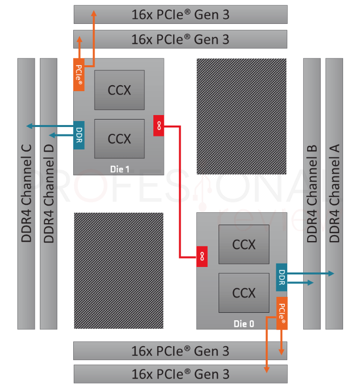 AMD Ryzen Threadripper 2950X Arquitectura