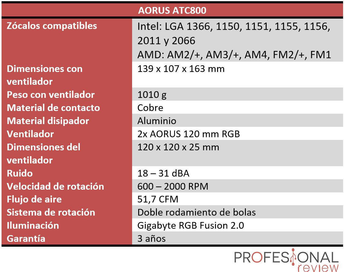 AORUS ATC800 características