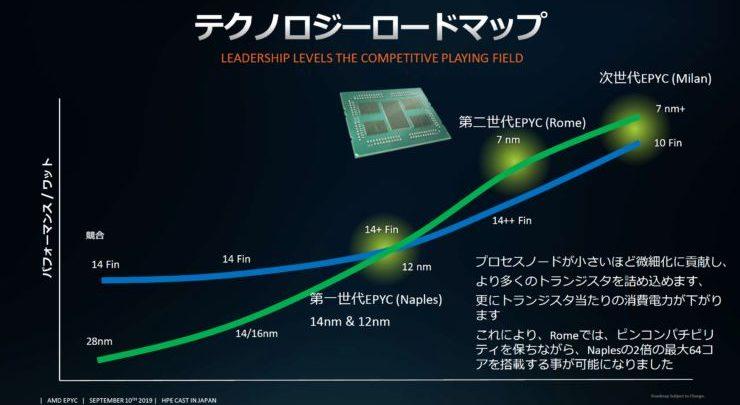 Photo of EPYC Milán vencería al Ice Lake-SP de 10 nm de Intel en 2020