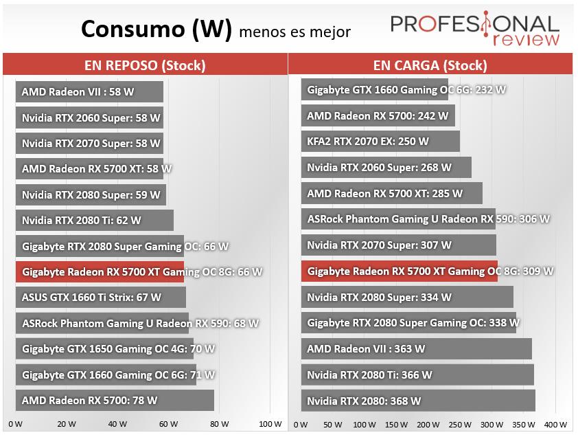 Gigabyte Radeon RX 5700 XT Gaming OC 8G Consumo