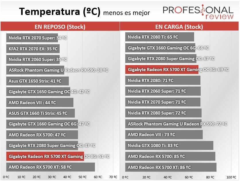 Gigabyte Radeon RX 5700 XT Gaming OC 8G Temperaturas