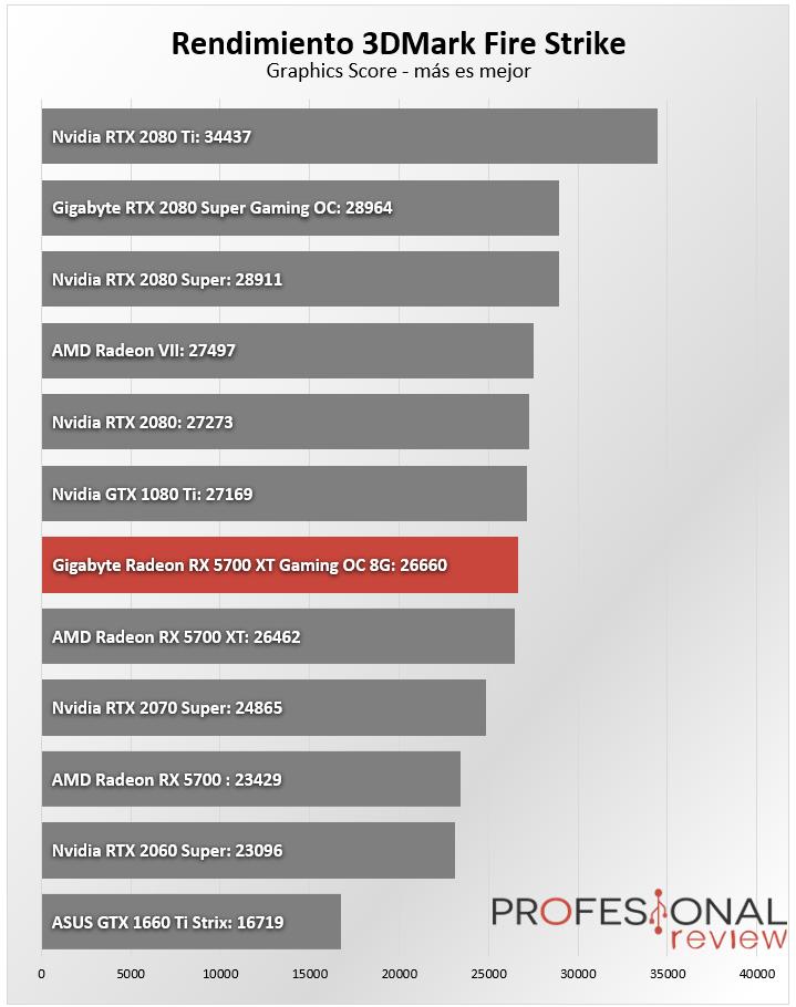 Gigabyte Radeon RX 5700 XT Gaming OC 8G Benchmark