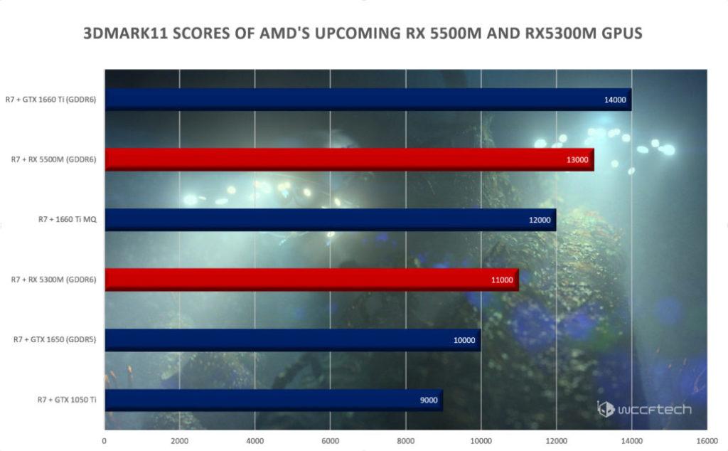 AMD Radeon RX 5500M y RX 5300M