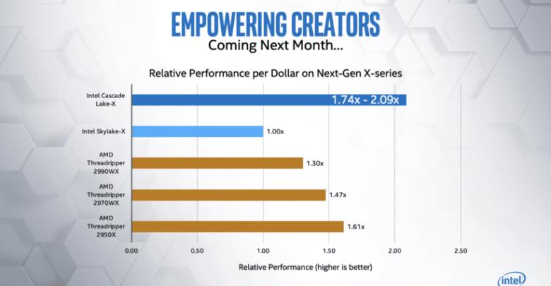 Photo of Intel Core-X ofrece un mejor rendimiento por dólar que Threadripper