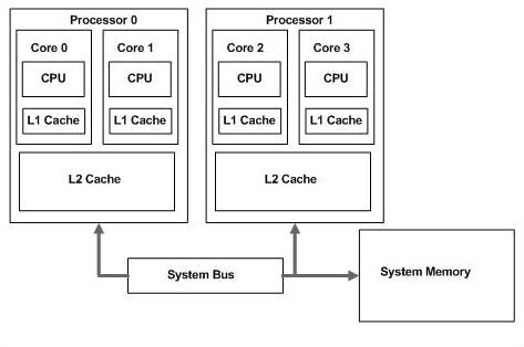 Intel Smart Cache memoria L2 compartida