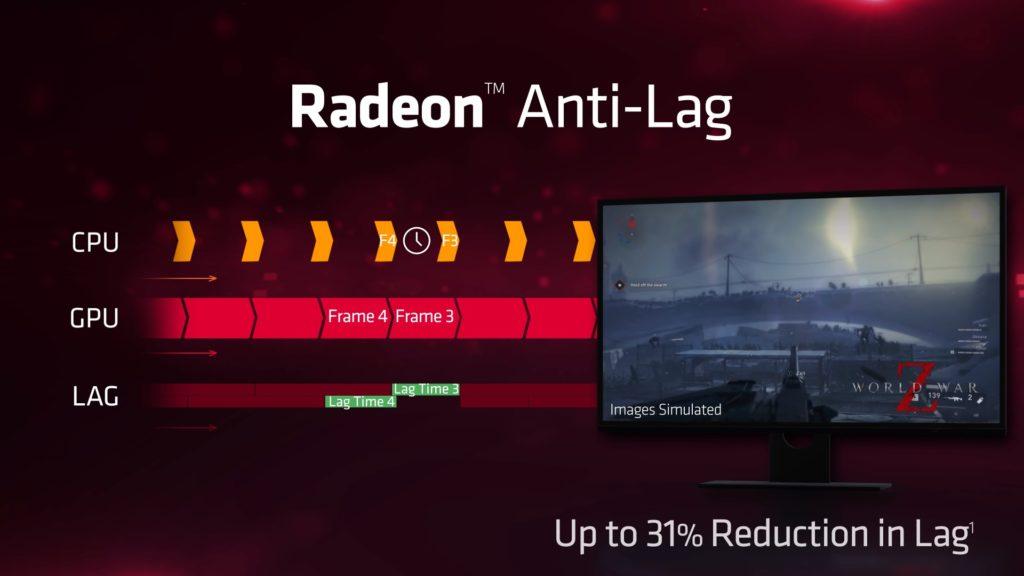 Radeon Anti-Lag funcionamiento